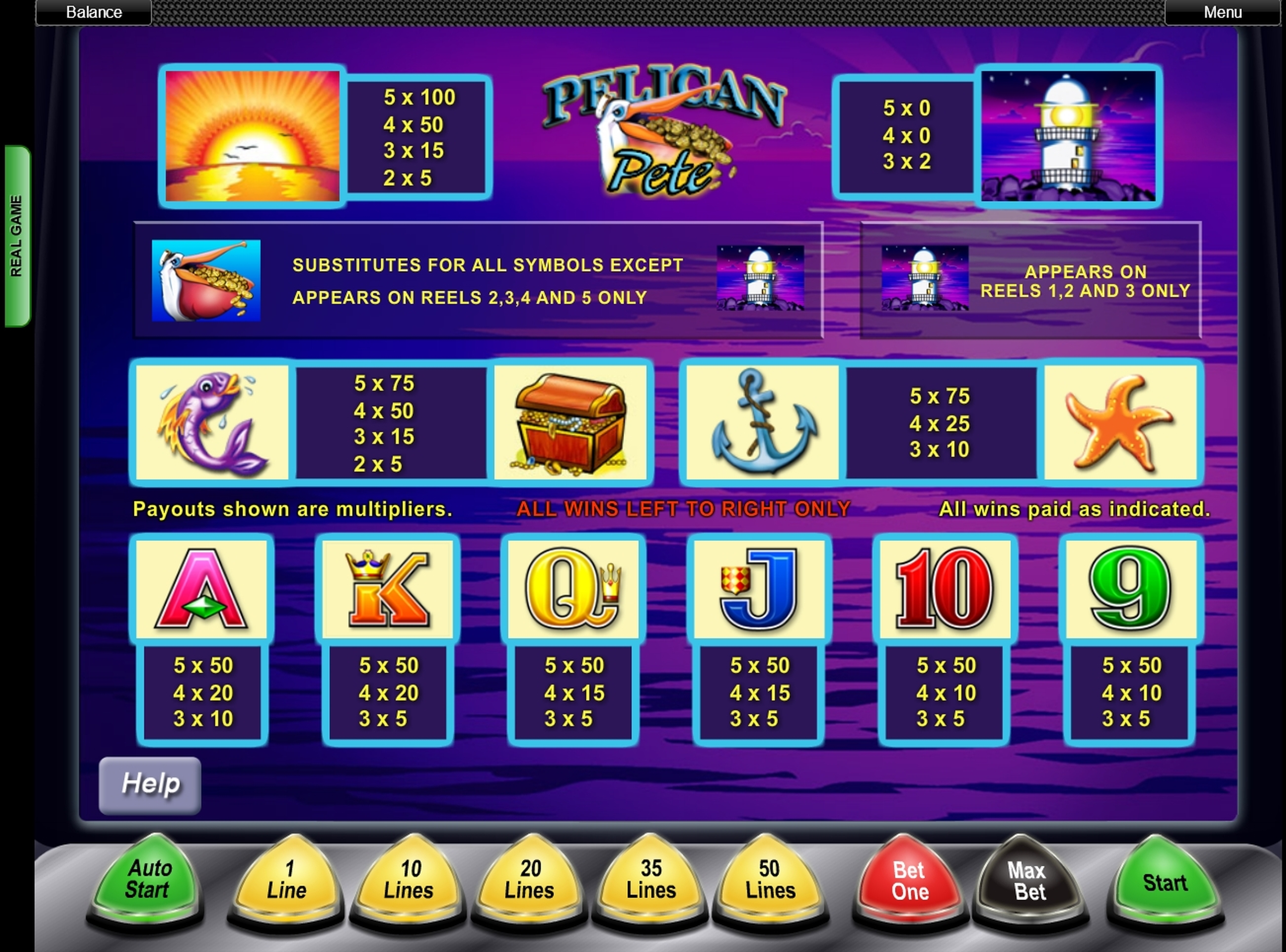 Info of Pelican Pete Slot Game by Aristocrat