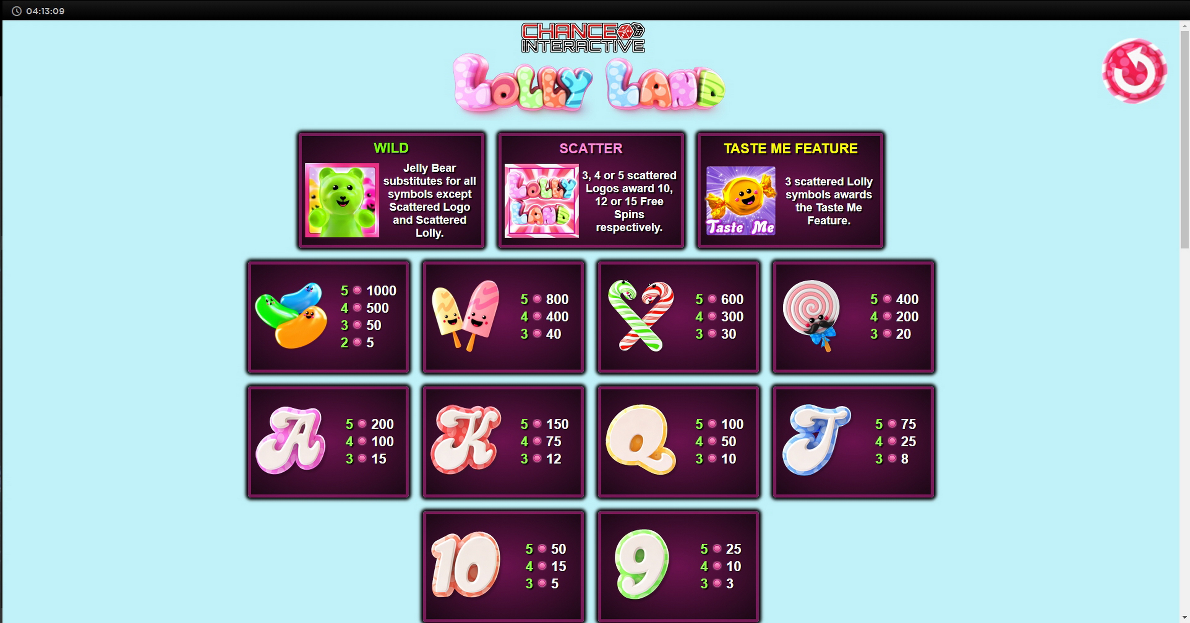 Info of Lolly Land Slot Game by Chance Interactive