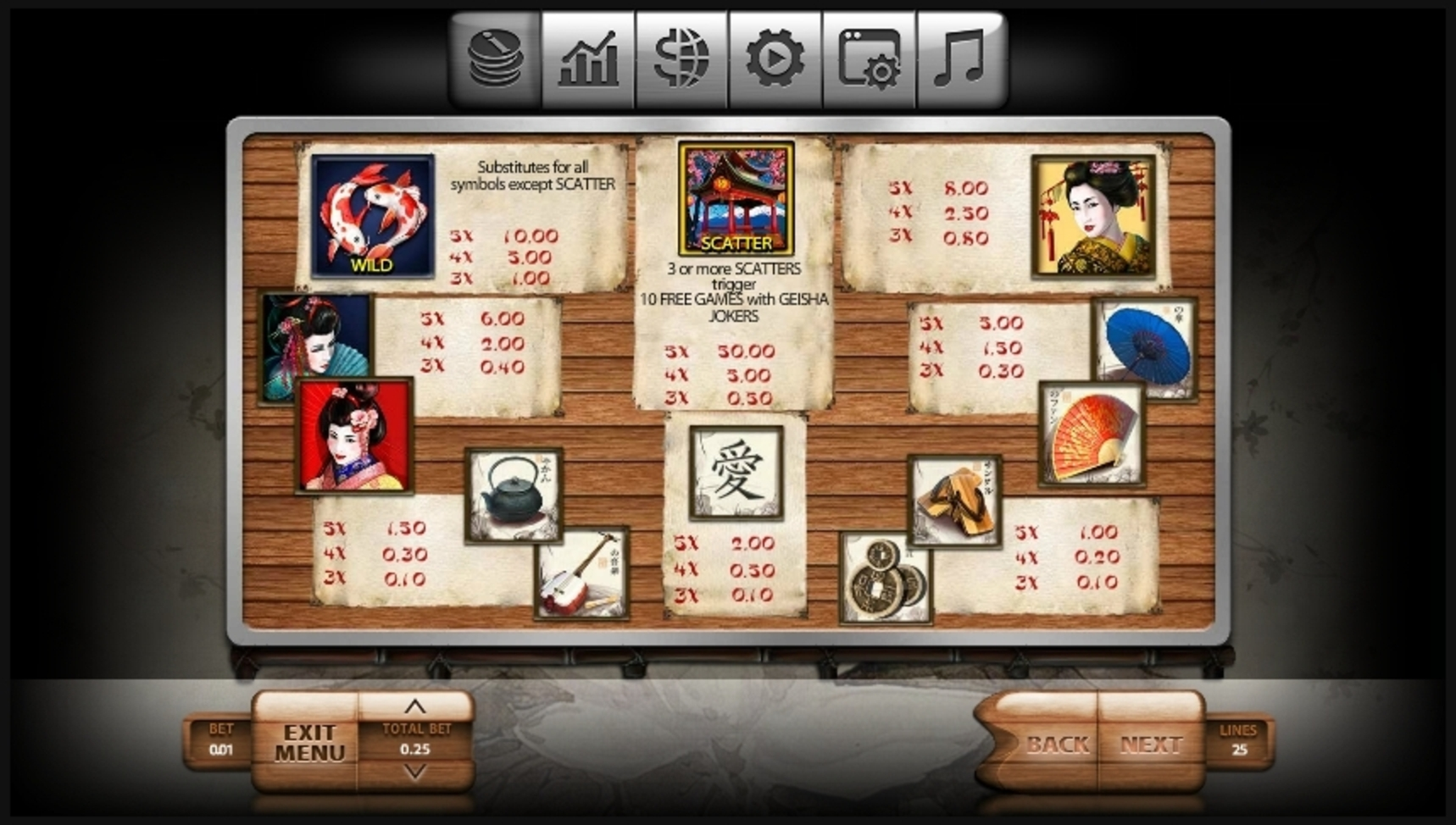 Info of Geisha Slot Game by Endorphina