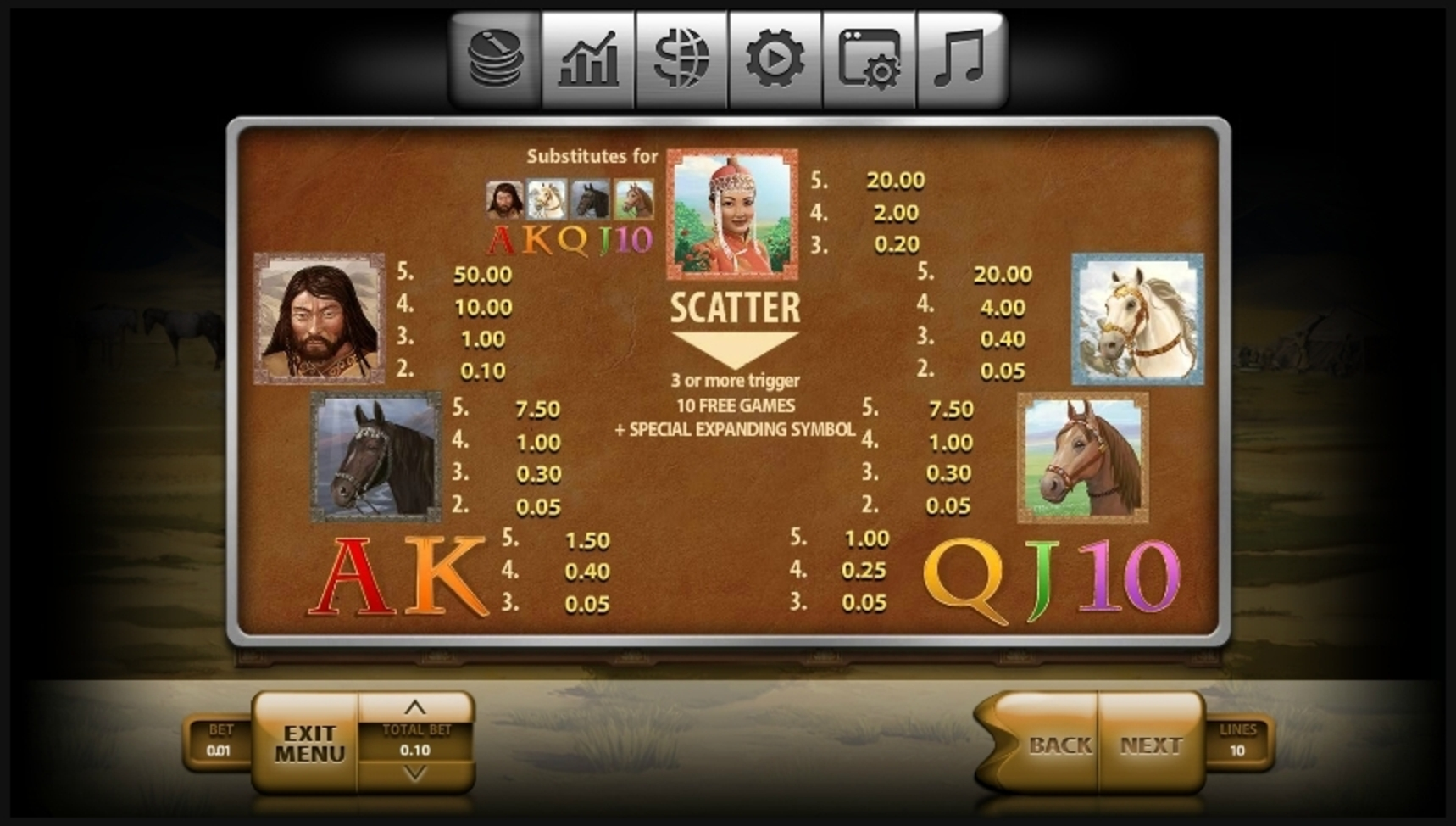 Info of Mongol Treasures Slot Game by Endorphina