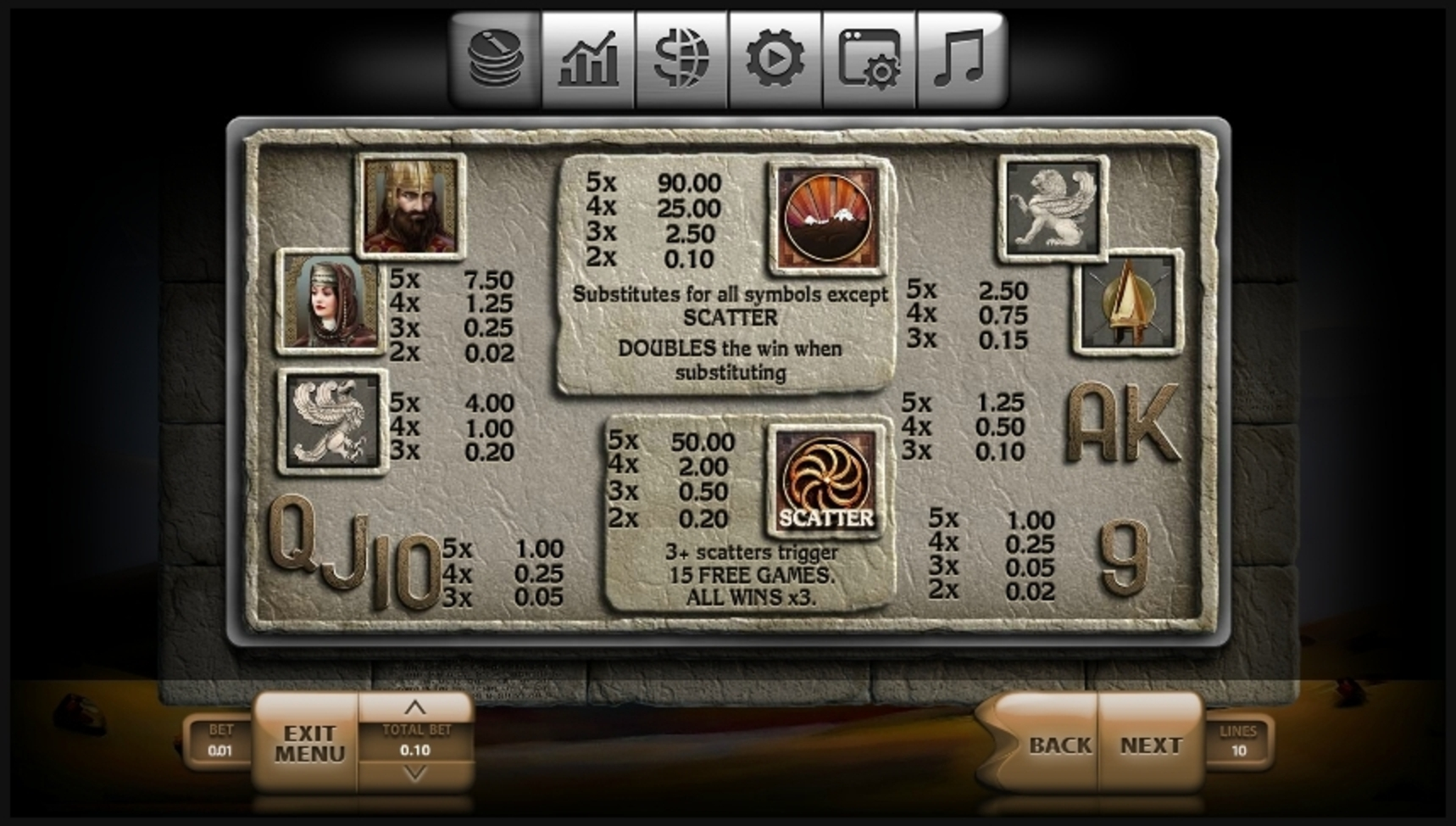 Info of Urartu Slot Game by Endorphina